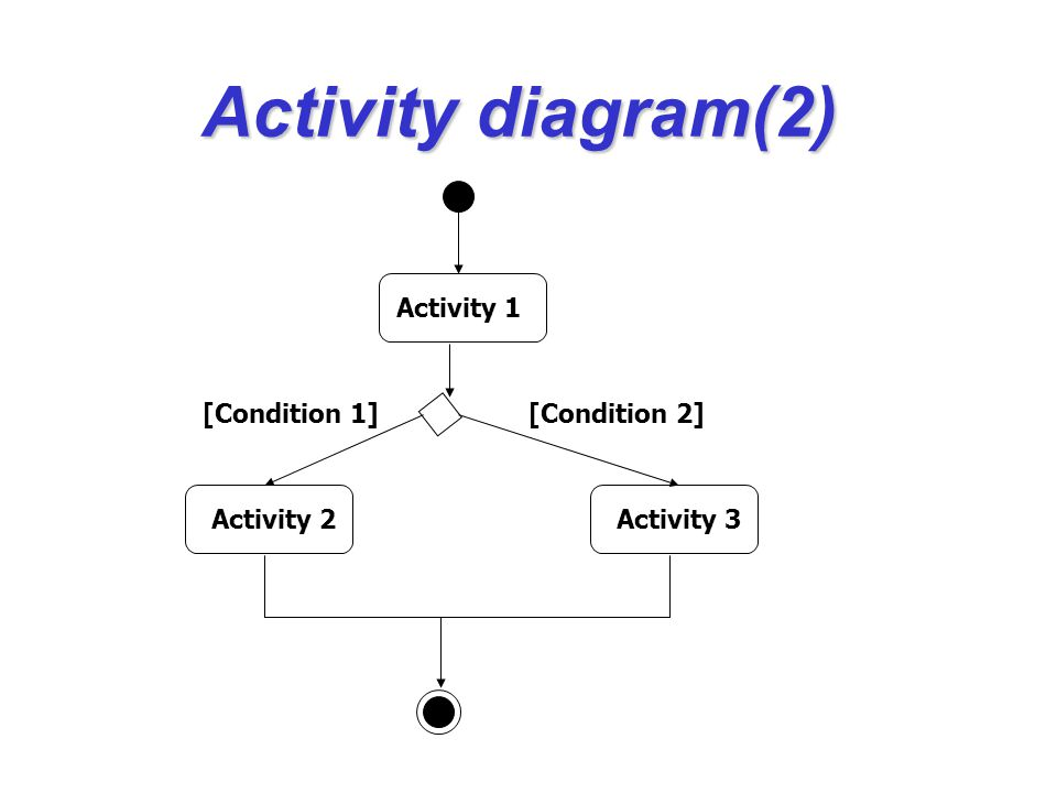 Activity diagram(2) Activity 1 Activity 2 Activity 3 [Condition 2]